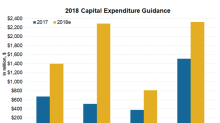 WES Increased 2018 Capital Guidance, DCP Announced New Projects
