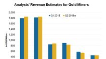 What Are Analysts Pricing into Gold Miners' Revenue Estimates?