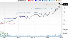 Top Ranked Growth Stocks to Buy for January 26th