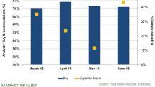 Patterson-UTI Energy's 'Buy' Ratings Are Increasing