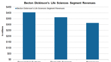 How Becton Dickinson's Life Sciences Segment Is Positioned