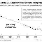 A New Trend in the Electoral College: Rising Income Inequality