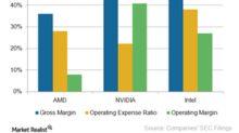 Will AMD's Operating Margin Improve in 2018?