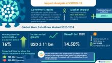 COVID-19 Pandemic Impact on Global Meat Substitutes Market 2020-2024 | Technavio