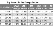 Reviewing Energy's Top Underperformers Last Week