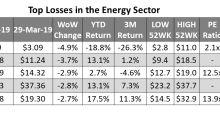 Reviewing Energy's Top Underperformers Last Week