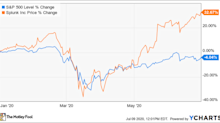 Why Splunk Stock Jumped by 32.7% in the First Half of 2020