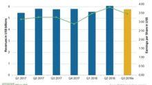 Amgen's Third-Quarter Earnings: Analysts' Estimates