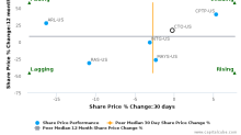 Consolidated-Tomoka Land Co. breached its 50 day moving average in a Bearish Manner : CTO-US : July 10, 2017