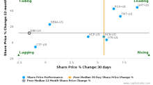 Duke Realty Corp. breached its 50 day moving average in a Bearish Manner : DRE-US : June 23, 2017