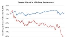 UBS Is Bullish on GE, Sees 66% Upside Potential in the Stock