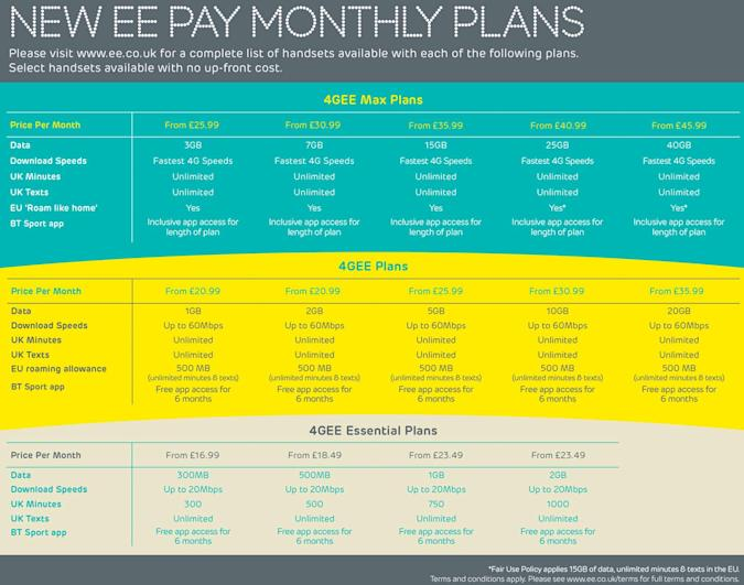 EE's Max handset plans include free EU roaming and BT Sport