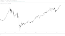 Vulgar Crypto Index (Rhymes With 'Bitcoin') Hits All-Time High