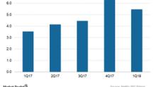A Look at Netflix's International Subscriber Growth