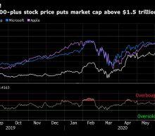Asia Stocks Trade Mixed; Dollar Extends Decline: Markets Wrap
