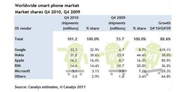 Canalys: Android overtakes Symbian as world's best-selling smartphone platform in Q4 2010
