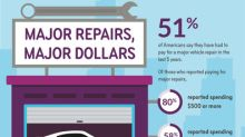 More than Half of Consumers Paid for Major Car Repairs in the Last Five Years, According to an Ally Survey