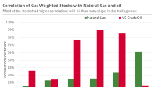 Natural Gas–Weighted Stocks Ignored Natural Gas