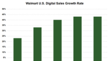 Walmart Reports Strong Digital Sales, Likely to Sustain Momentum