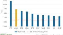 Top Midstream Companies Are Trading at Attractive Yields