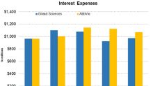 Comparing Dividends and Interest Expenses for GILD and ABBV