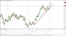 EUR/USD Price forecast for the week of January 22, 2018, Technical Analysis