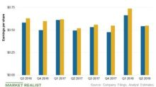 Analyzing PPL's Second-Quarter Earnings and Growth Outlook