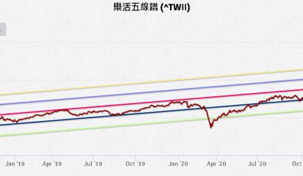 用「五線譜」 新手也能簡單判斷市場位階