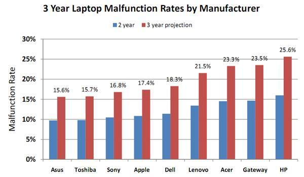 Laptop reliability survey: ASUS and Toshiba win, HP fails