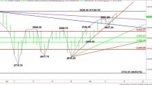 E-mini S&P 500 Index (ES) Futures Technical Analysis – Trader Reaction to 3002.25 Gann Angle Sets Tone
