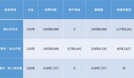 台灣50配息入帳還沒想好用途?「這動作」讓你資產多60萬!