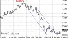 EUR/GBP Broke Out Of Price Channel And Formed Sideways Movement