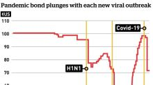 Pandemic bonds were supposed to fund the cost of fighting the coronavirus — so why aren't they paying off?