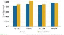 Overstock's Q2 2018 Revenues Jump 12%