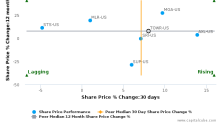 Tower International, Inc. (Michigan) breached its 50 day moving average in a Bullish Manner : TOWR-US : July 18, 2017