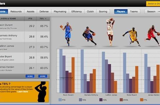 NBA gives casual fans and armchair GMs access to the league's entire statistical history