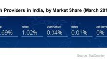 Google Seeks to Mitigate India's Antitrust Fine