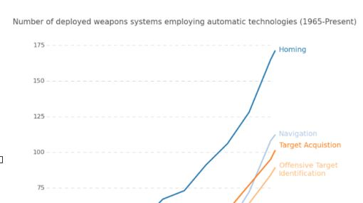 Weapons autonomy is rocketing