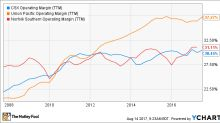 CSX Corp. Outperforms Its Peers, but Is That Enough?