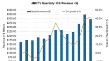 J.B. Hunt's Integrated Capacity Solutions: Huge Growth in 1Q18