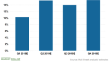 Citigroup's EPS: Quarterly Growth Projections