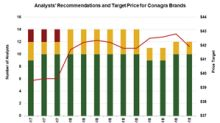 Does the Pullback in CAG Stock Provides a Buying Opportunity?