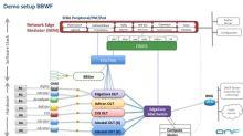 ADTRAN Showcases Successful SEBA Integration with ONF