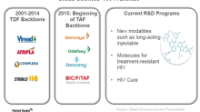 Biktarvy Could Be a Major Driver for Gilead Sciences in 2018