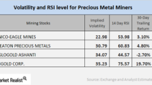 Assessing Miners' Relative Strength Index Scores