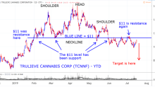 7 Marijuana Stocks With Critical Levels to Watch