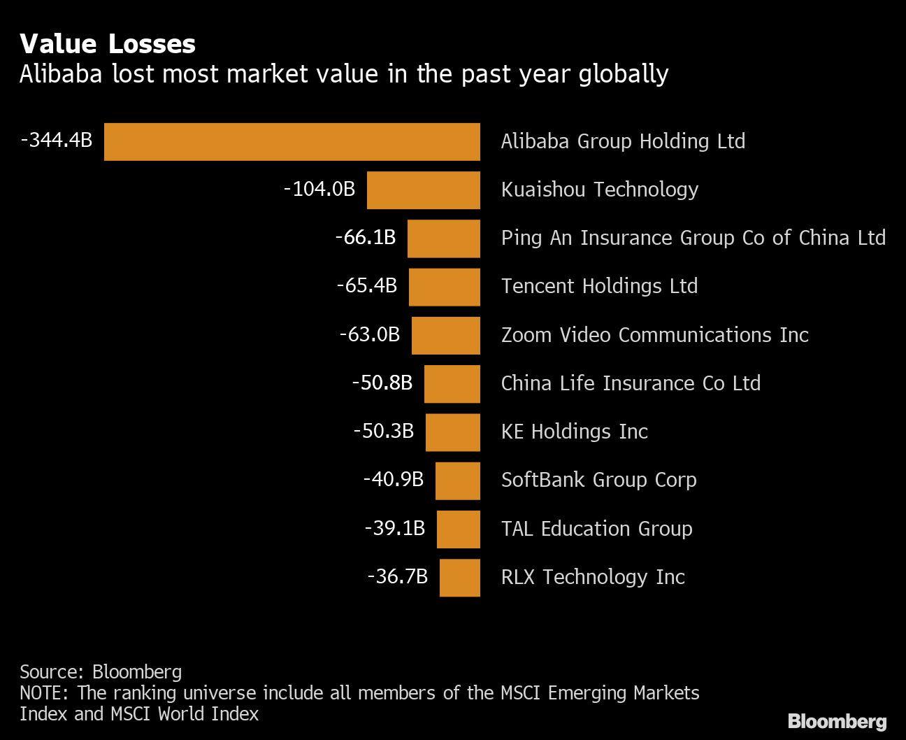 Alibaba Has Lost $344 Billion in World's Biggest Wipeout