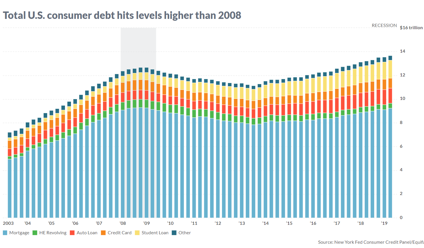U.S. consumer debt is now breaching levels last reached during the 2008 financial crisis