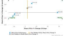 EKF Diagnostics Holdings Plc breached its 50 day moving average in a Bearish Manner : EKF-GB : December 1, 2017