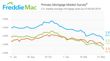 Weak May Jobs Growth Keeps Mortgage Rates Insanely Low